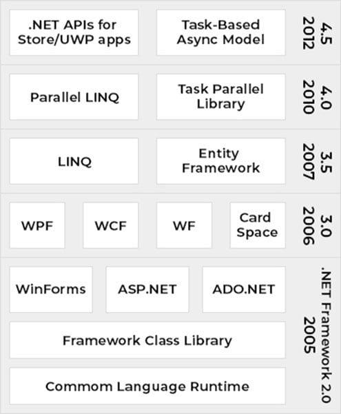 .NET Framework Programming