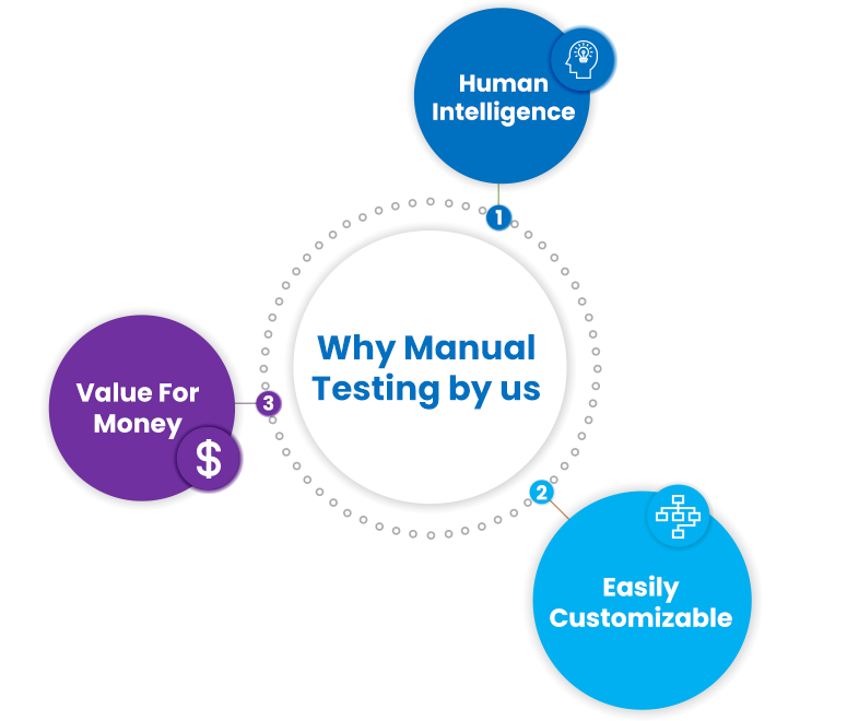 Why Manual Testing by Us
