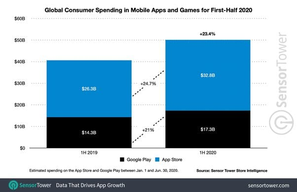 Global Consumer Spending in Mobile Apps and Games