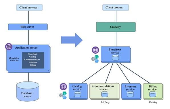 Dividing-into-microservices-banner