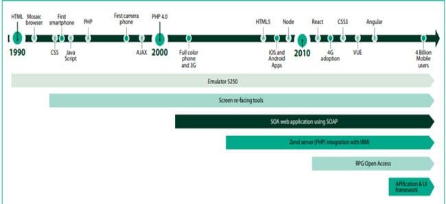 UI-modernization-approaches-banner
