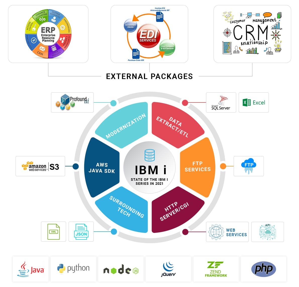 IBMi_Interaction