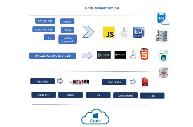 Code Modernization