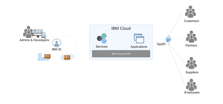 IBM Cloude