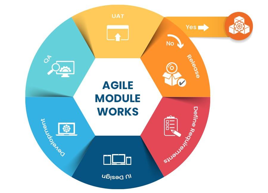 Agile-module-graph