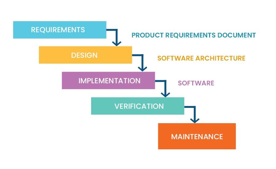 process-steps-graph