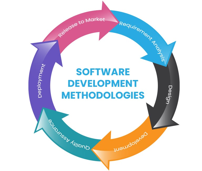 software development process works