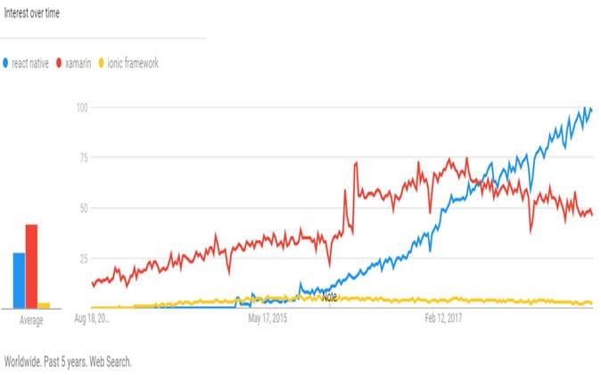 React-Native-Graph