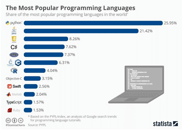 most-popular-programming-languages.jpg